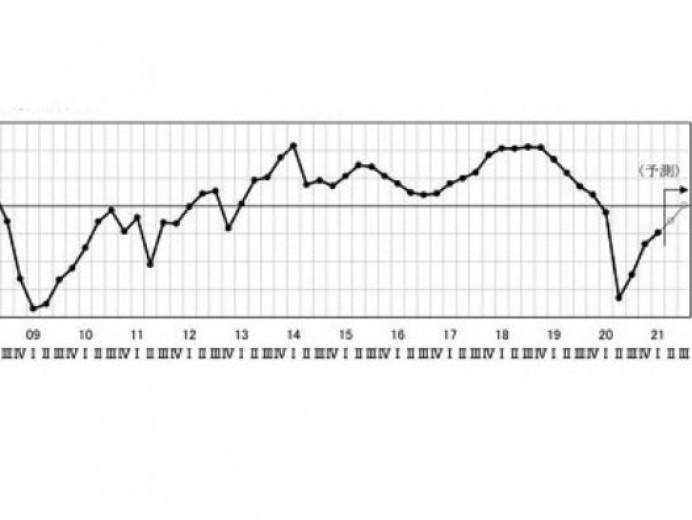 中部圏の景況感の現状(1~3月期)と見通し(7~9月期まで)を発表